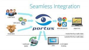 Portus Analysis ERP Integration