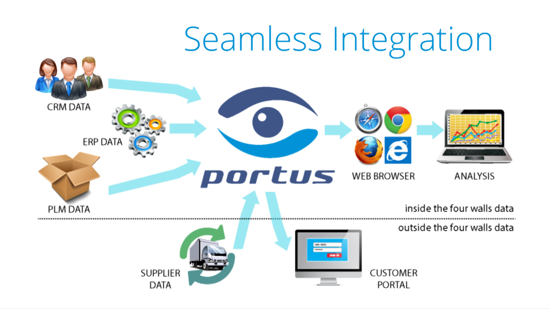 Portus Analysis ERP Integration