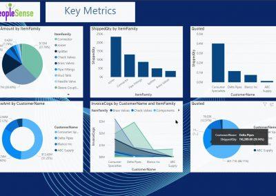 Power BI KeyMetrics